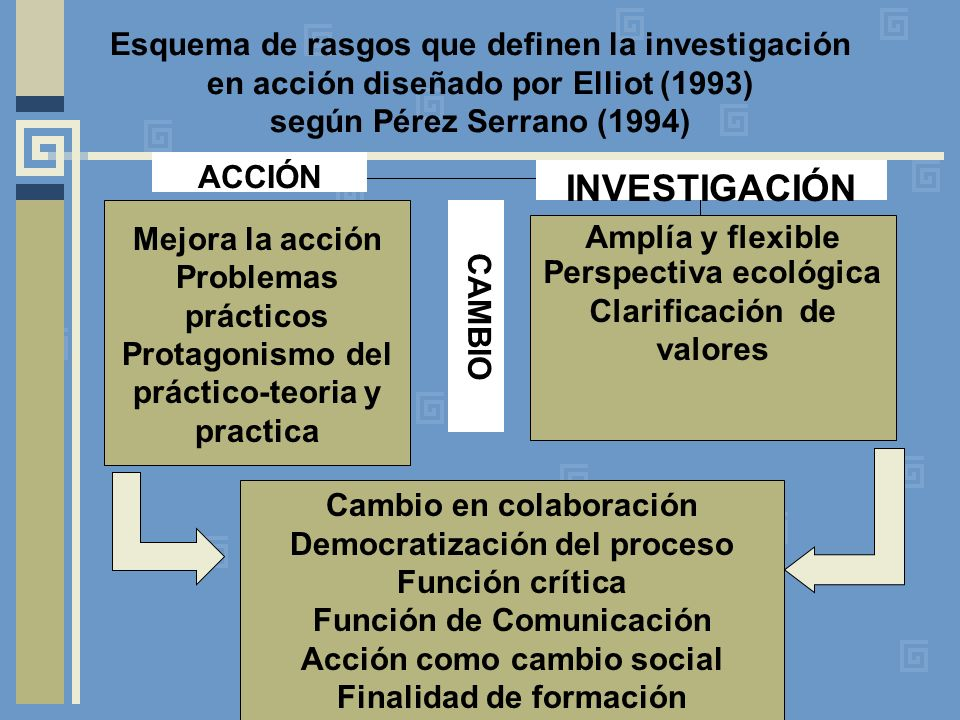 Esquema de rasgos que definen la investigación en acción diseñado por Elliot (1993) según Pérez Serrano (1994)