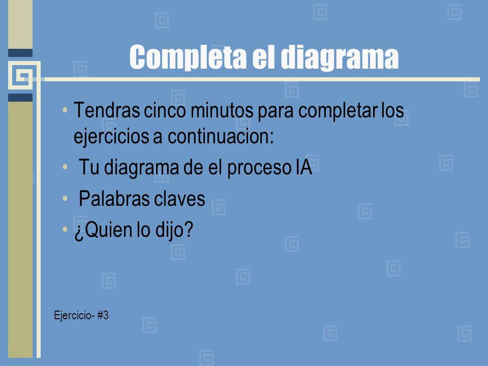 Completa el diagrama Tendras cinco minutos para completar los ejercicios a continuacion: Tu diagrama de el proceso IA.