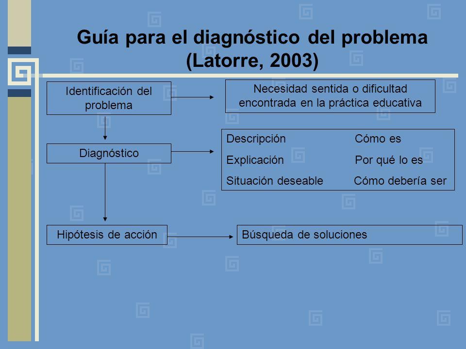 Guía para el diagnóstico del problema (Latorre, 2003)