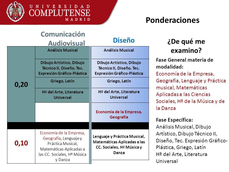 Ponderaciones 0,20 Comunicación Audiovisual Diseño ¿De qué me examino