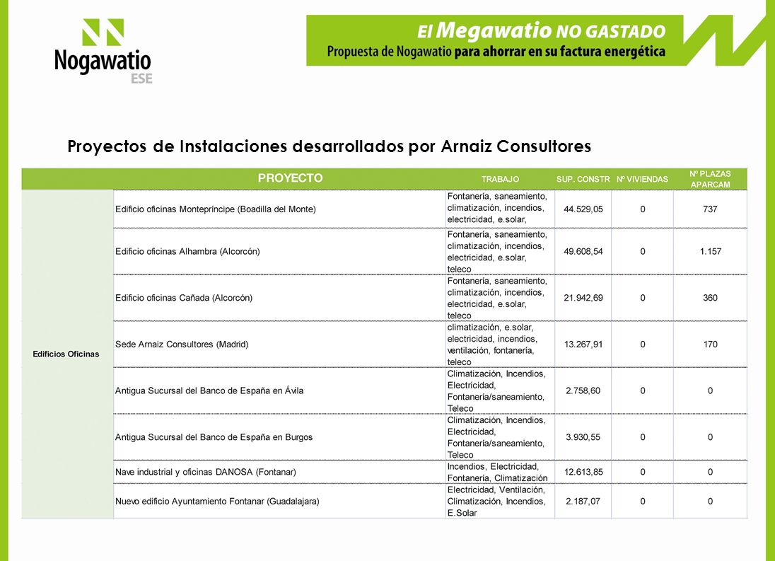 Proyectos de Instalaciones desarrollados por Arnaiz Consultores