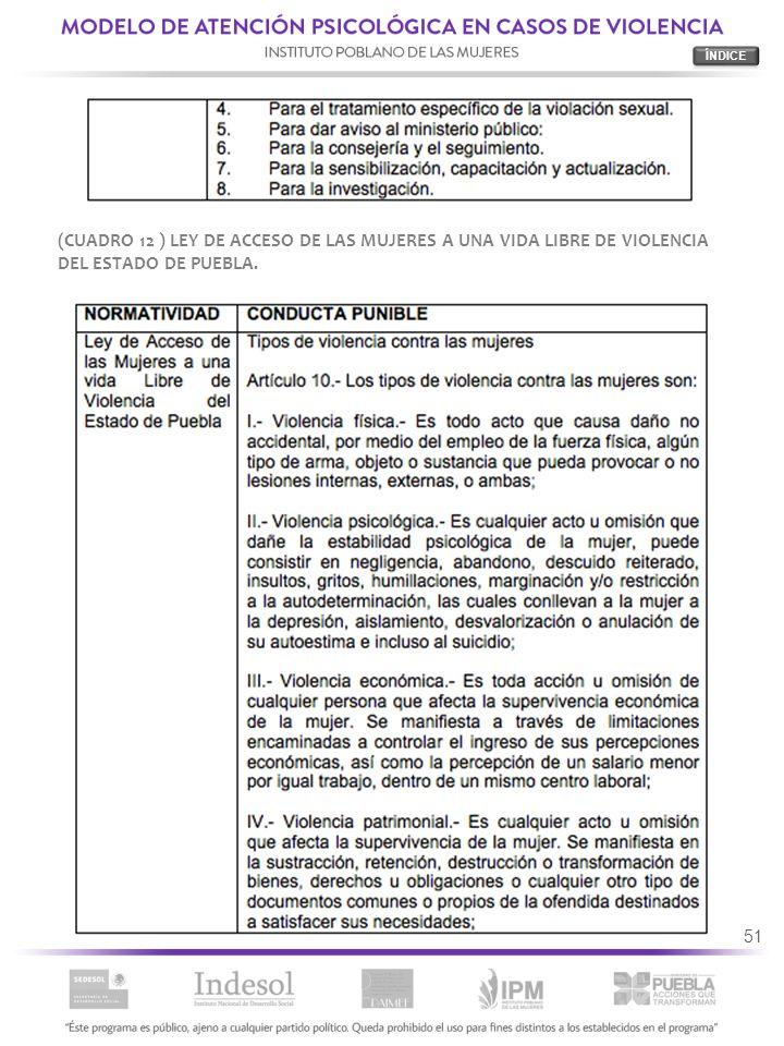 ÍNDICE (CUADRO 12 ) LEY DE ACCESO DE LAS MUJERES A UNA VIDA LIBRE DE VIOLENCIA DEL ESTADO DE PUEBLA.