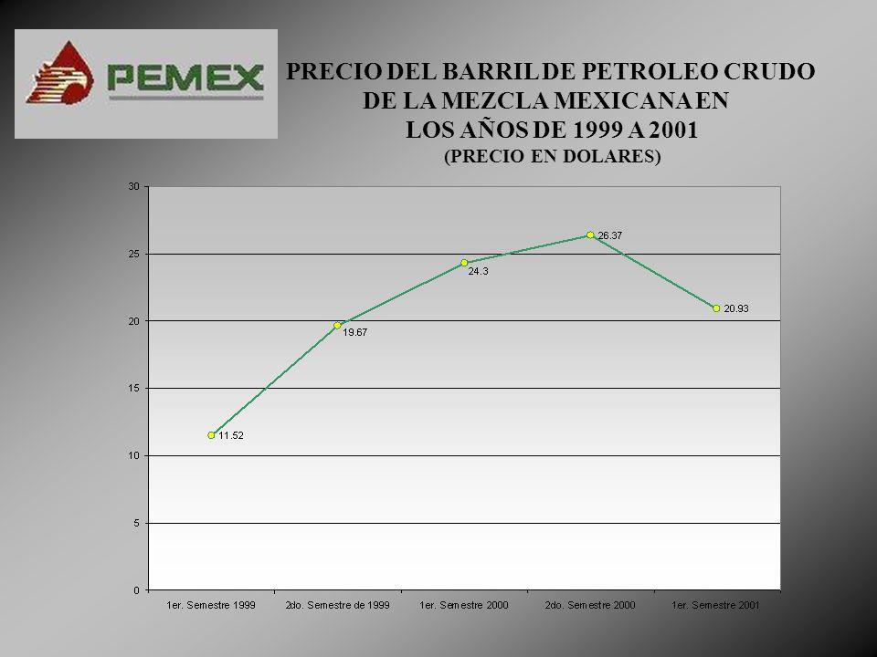 PRECIO DEL BARRIL DE PETROLEO CRUDO DE LA MEZCLA MEXICANA EN