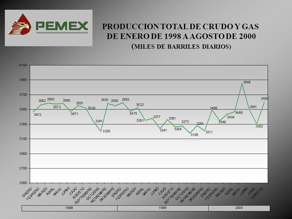 PRODUCCION TOTAL DE CRUDO Y GAS (MILES DE BARRILES DIARIOS)