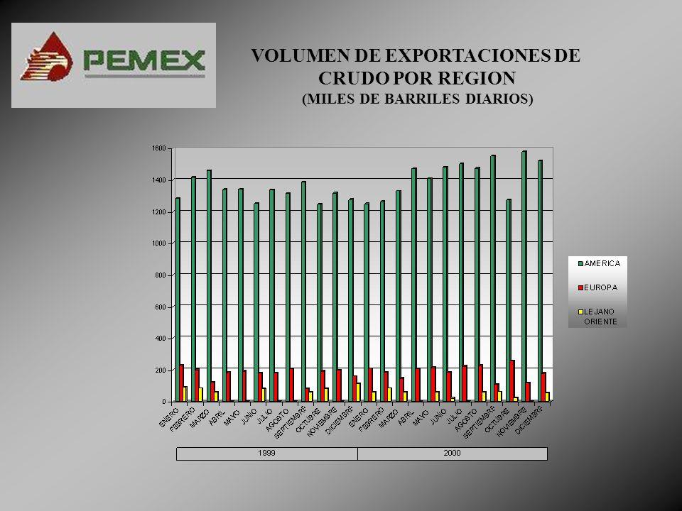 VOLUMEN DE EXPORTACIONES DE (MILES DE BARRILES DIARIOS)