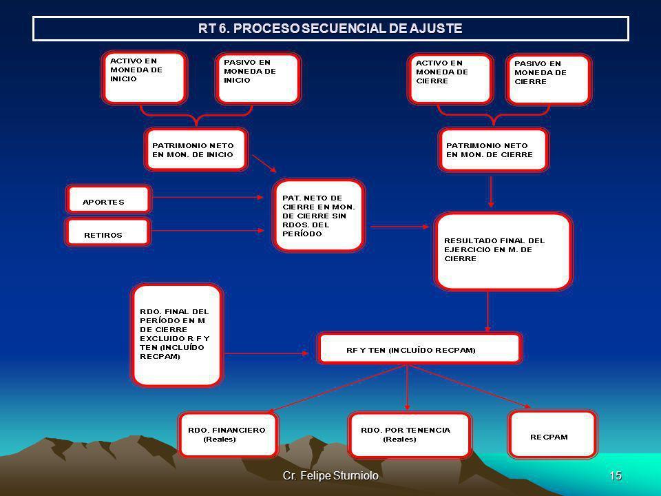 RT 6. PROCESO SECUENCIAL DE AJUSTE