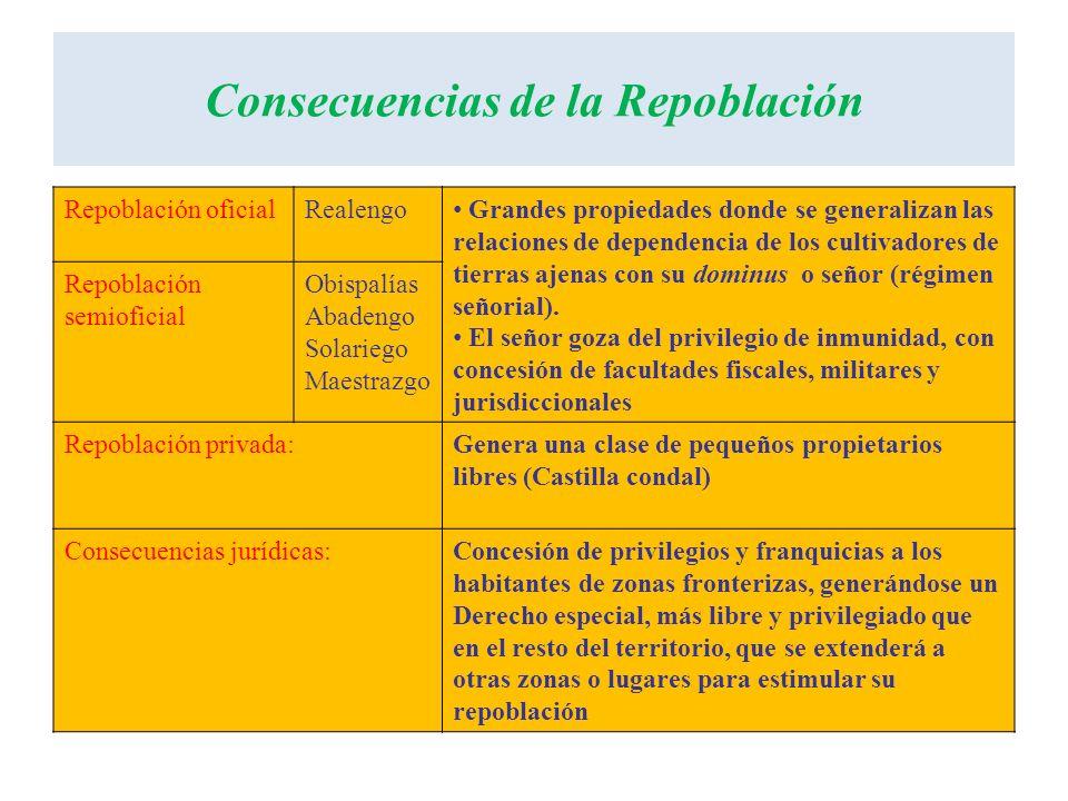 Consecuencias de la Repoblación