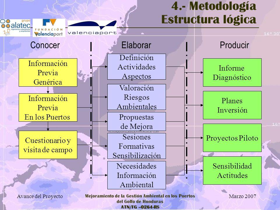 4.- Metodología Estructura lógica