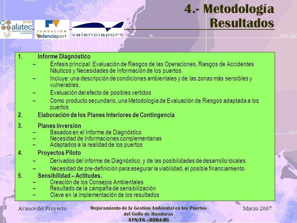 4.- Metodología Resultados