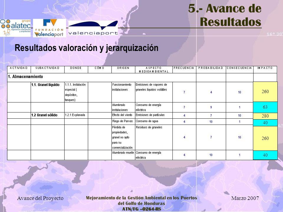 5.- Avance de Resultados Resultados valoración y jerarquización