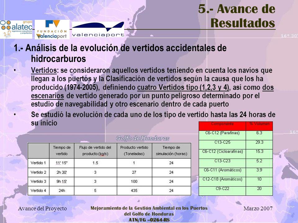 5.- Avance de Resultados 1.- Análisis de la evolución de vertidos accidentales de hidrocarburos.