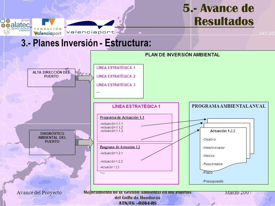 5.- Avance de Resultados 3.- Planes Inversión - Estructura: