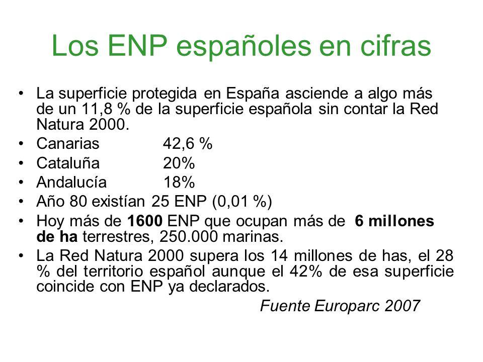Los ENP españoles en cifras