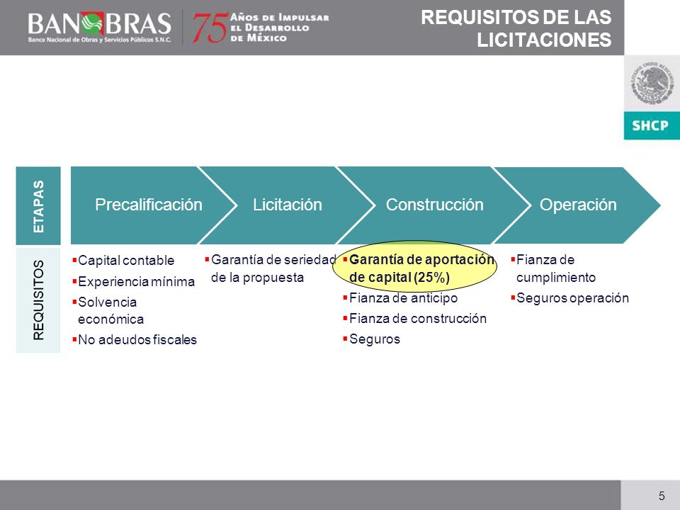 REQUISITOS DE LAS LICITACIONES