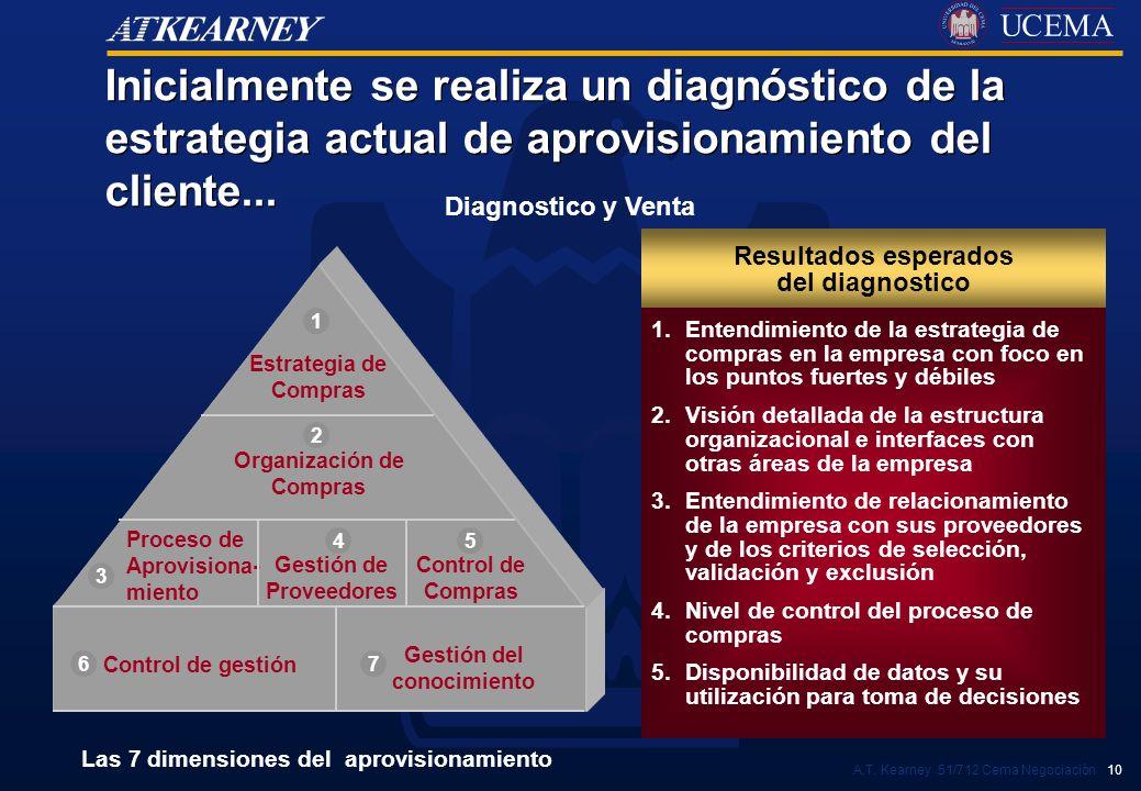 Inicialmente se realiza un diagnóstico de la estrategia actual de aprovisionamiento del cliente...