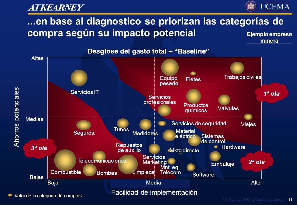 Ejemplo empresa minera Desglose del gasto total – Baseline