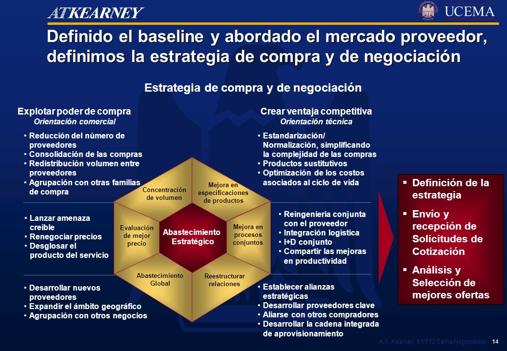 Definido el baseline y abordado el mercado proveedor, definimos la estrategia de compra y de negociación