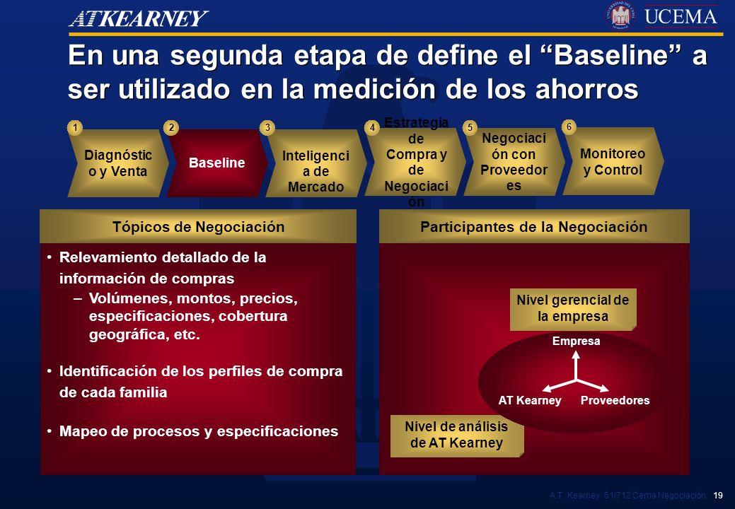 En una segunda etapa de define el Baseline a ser utilizado en la medición de los ahorros