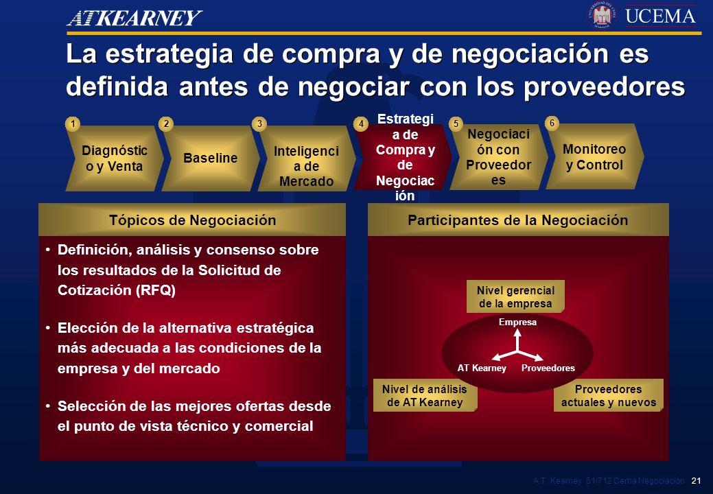 La estrategia de compra y de negociación es definida antes de negociar con los proveedores