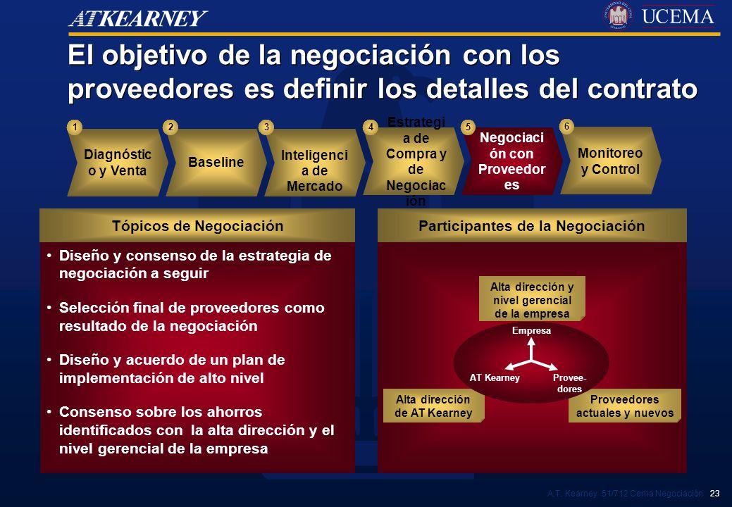 El objetivo de la negociación con los proveedores es definir los detalles del contrato
