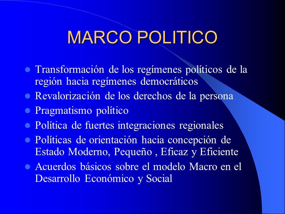 MARCO POLITICO Transformación de los regímenes políticos de la región hacia regímenes democráticos.