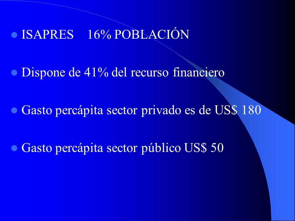 ISAPRES 16% POBLACIÓN Dispone de 41% del recurso financiero. Gasto percápita sector privado es de US$ 180.