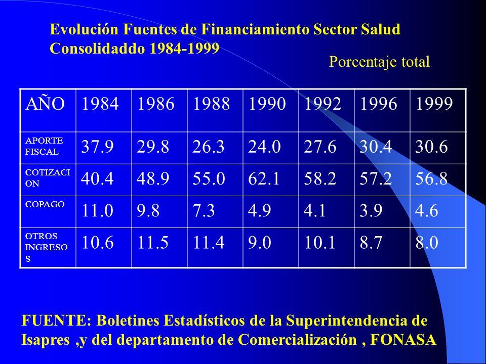 Evolución Fuentes de Financiamiento Sector Salud Consolidaddo 1984-1999