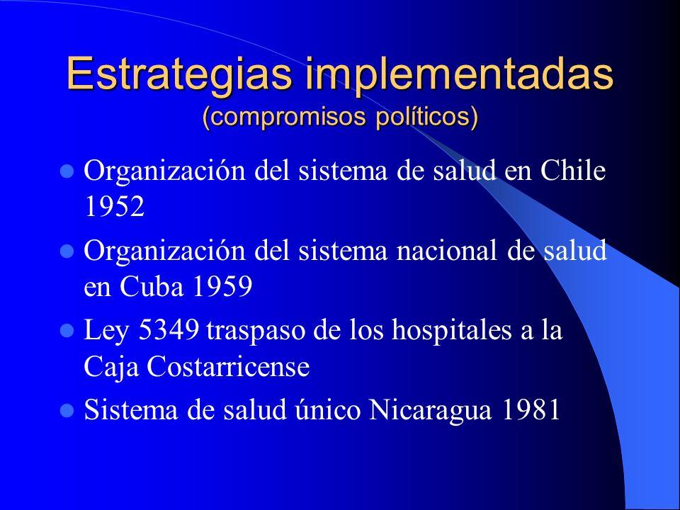 Estrategias implementadas (compromisos políticos)