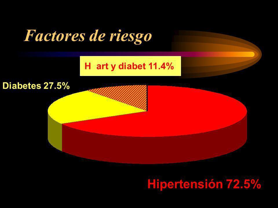 Factores de riesgo Hipertensión 72.5% H art y diabet 11.4%