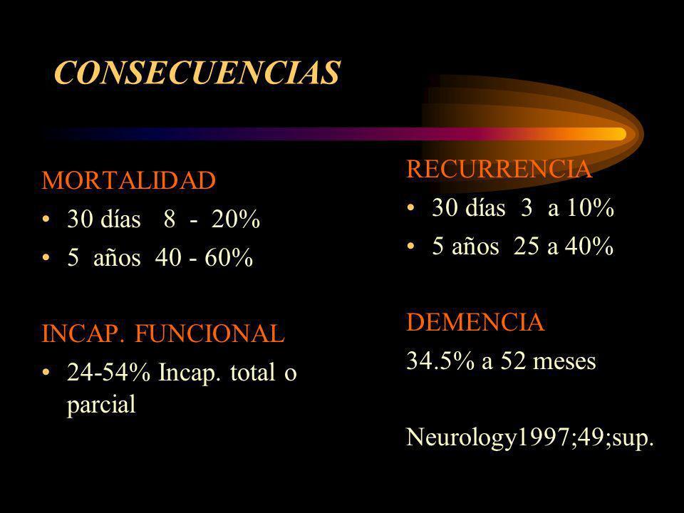 CONSECUENCIAS RECURRENCIA MORTALIDAD 30 días 3 a 10% 30 días 8 - 20%