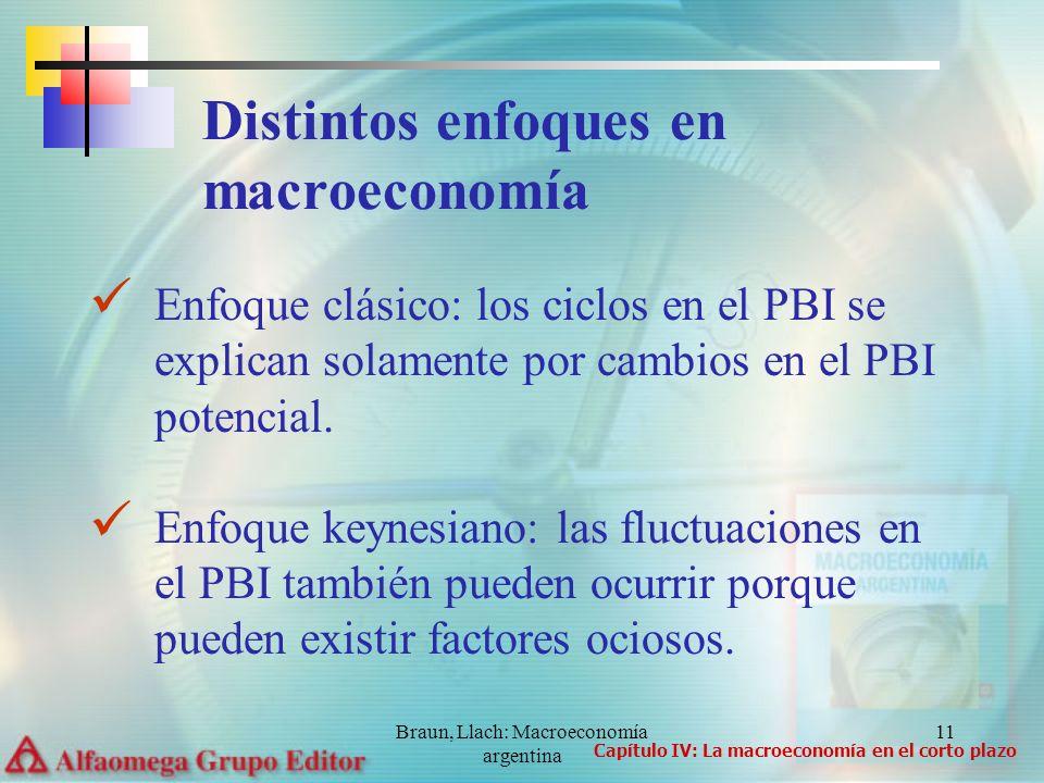 Distintos enfoques en macroeconomía