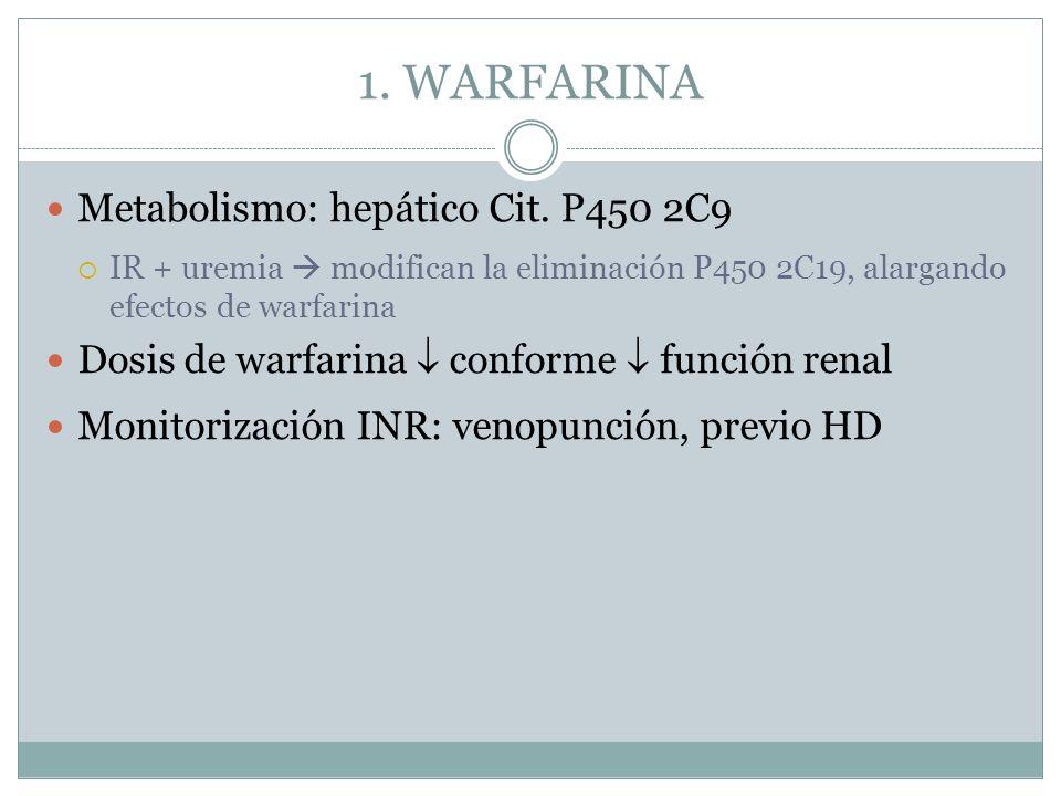 1. WARFARINA Metabolismo: hepático Cit. P450 2C9