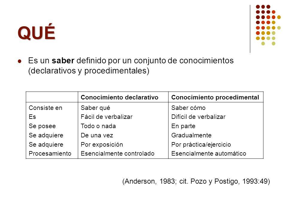 QUÉ Es un saber definido por un conjunto de conocimientos (declarativos y procedimentales) (Anderson, 1983; cit. Pozo y Postigo, 1993:49)