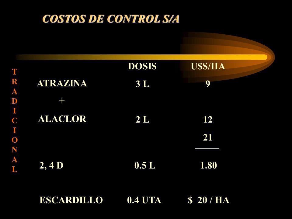 COSTOS DE CONTROL S/A DOSIS 3 L 2 L U$S/HA 9 12 21 ATRAZINA + ALACLOR