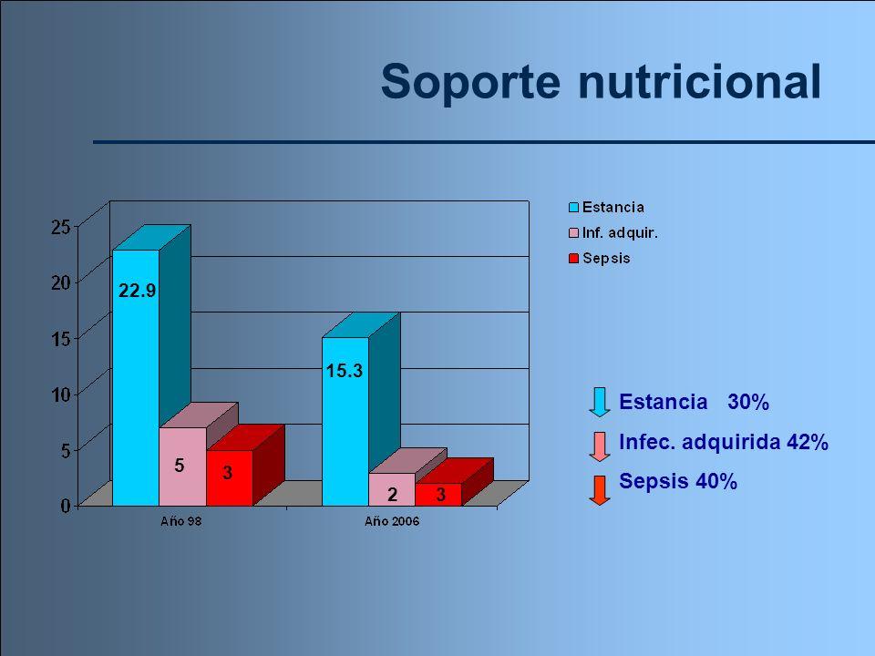 Soporte nutricional Estancia 30% Infec. adquirida 42% Sepsis 40% 22.9