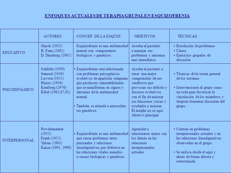 ENFOQUES ACTUALES DE TERAPIA GRUPAL EN ESQUIZOFRENIA