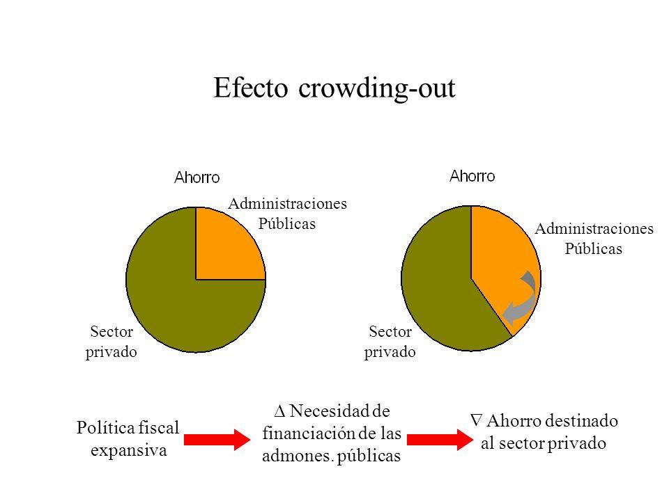 Efecto crowding-out Administraciones Públicas. Administraciones Públicas. Sector privado. Sector privado.