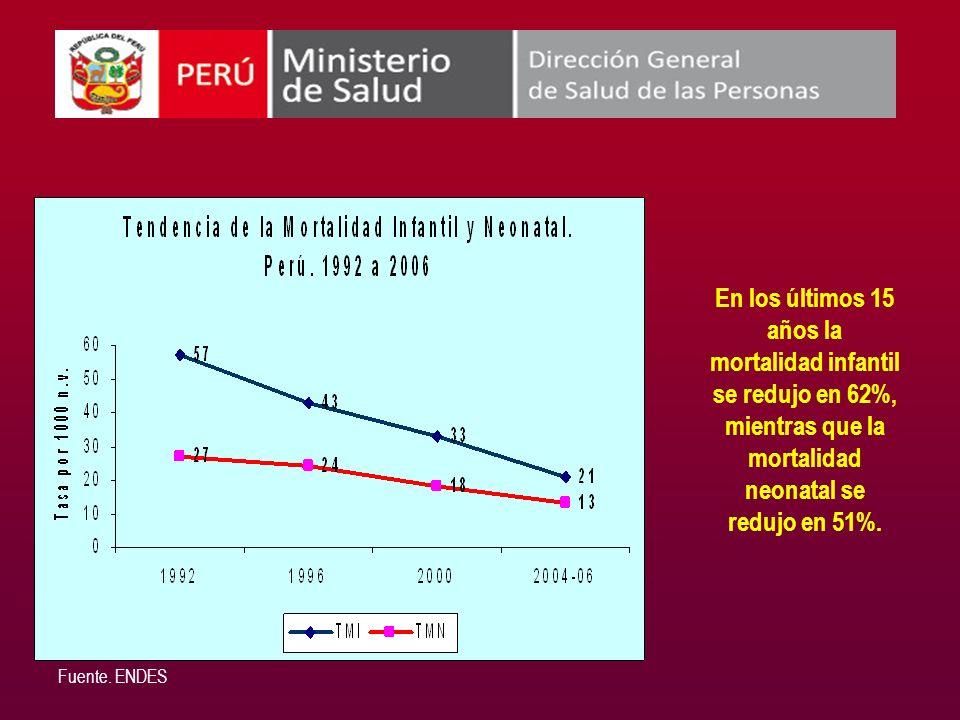 En los últimos 15 años la mortalidad infantil se redujo en 62%, mientras que la mortalidad neonatal se redujo en 51%.