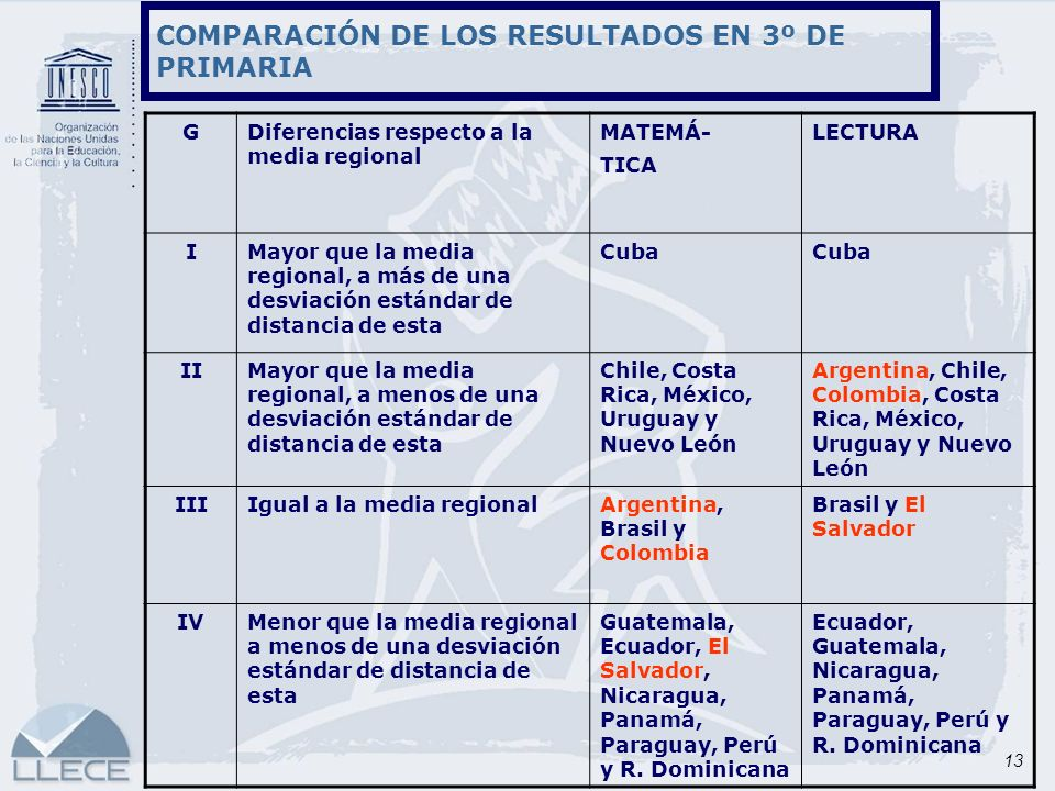 COMPARACIÓN DE LOS RESULTADOS EN 3º DE PRIMARIA