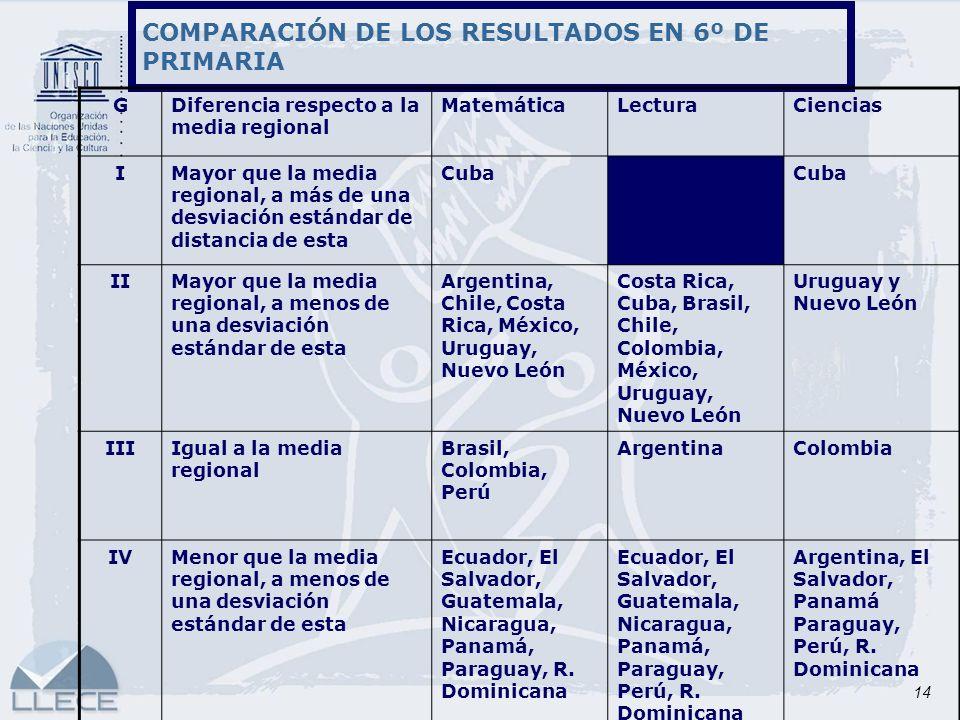COMPARACIÓN DE LOS RESULTADOS EN 6º DE PRIMARIA