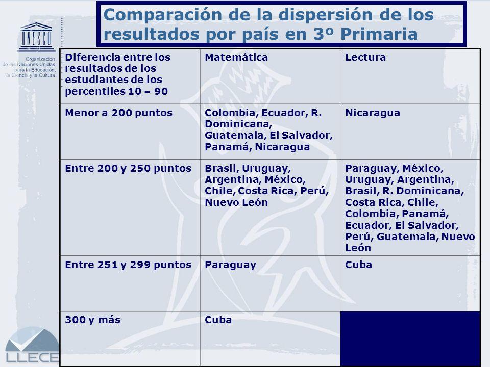 Comparación de la dispersión de los resultados por país en 3º Primaria