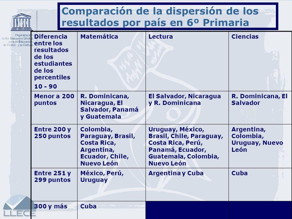Comparación de la dispersión de los resultados por país en 6º Primaria