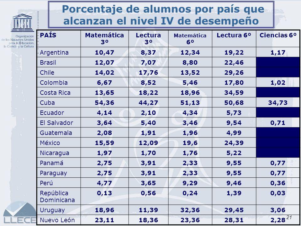 Porcentaje de alumnos por país que alcanzan el nivel IV de desempeño