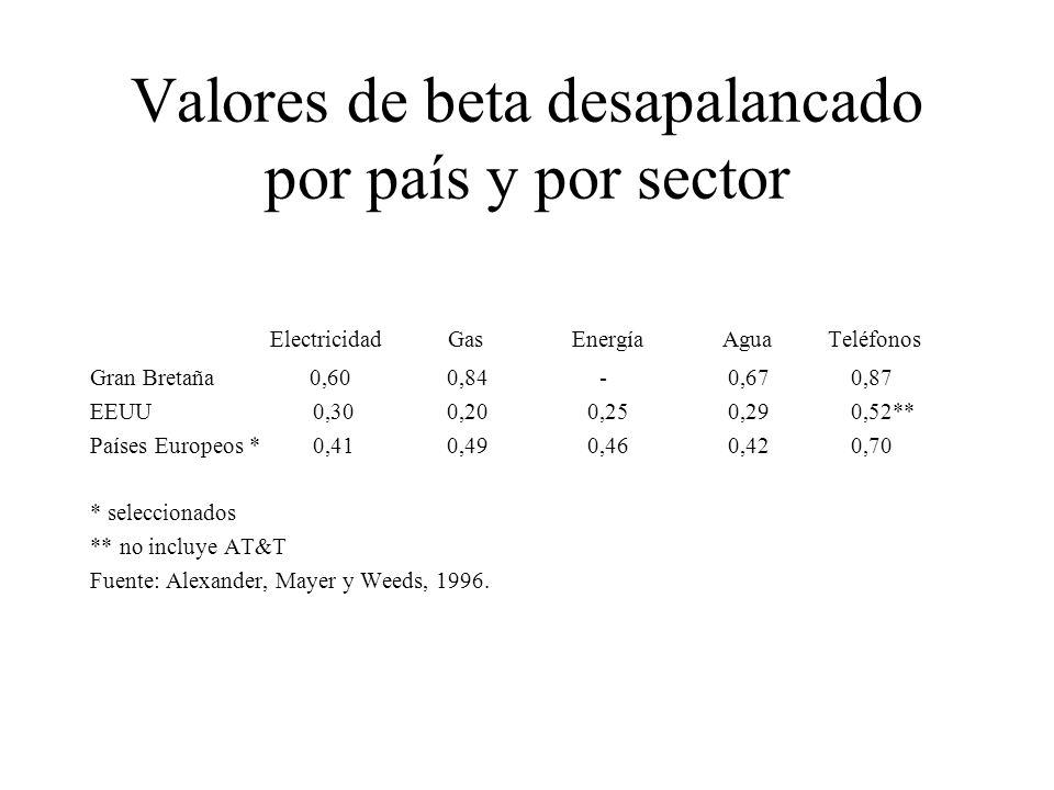 Valores de beta desapalancado por país y por sector
