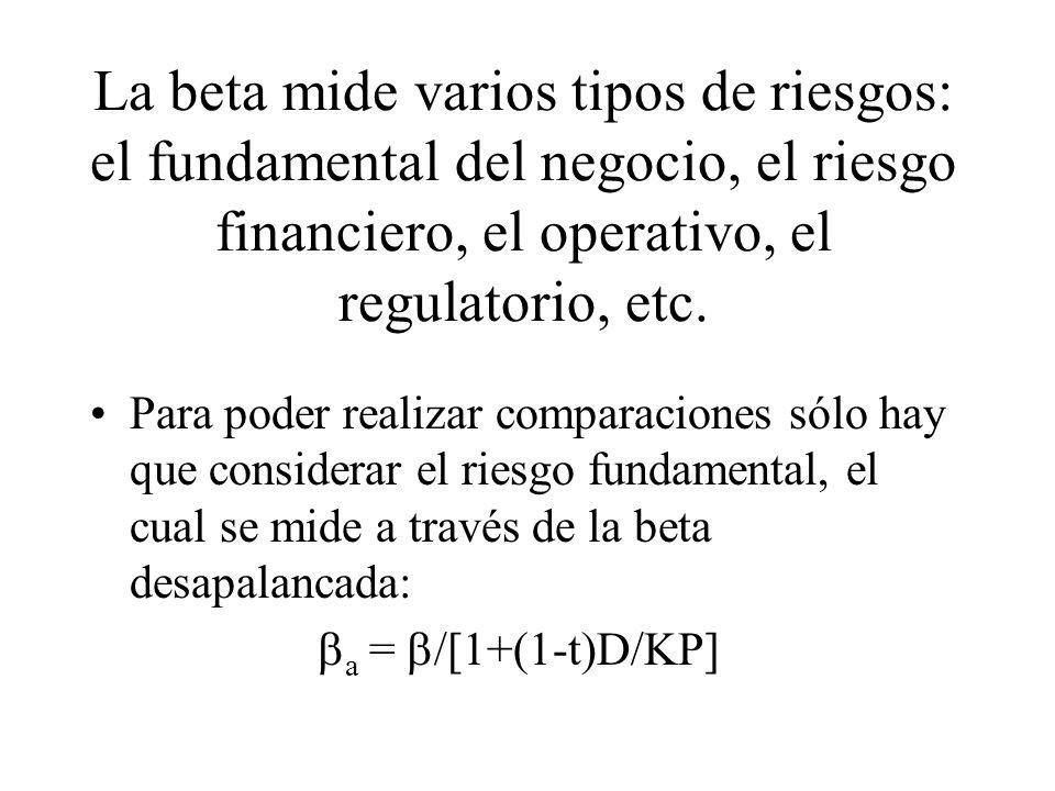 La beta mide varios tipos de riesgos: el fundamental del negocio, el riesgo financiero, el operativo, el regulatorio, etc.