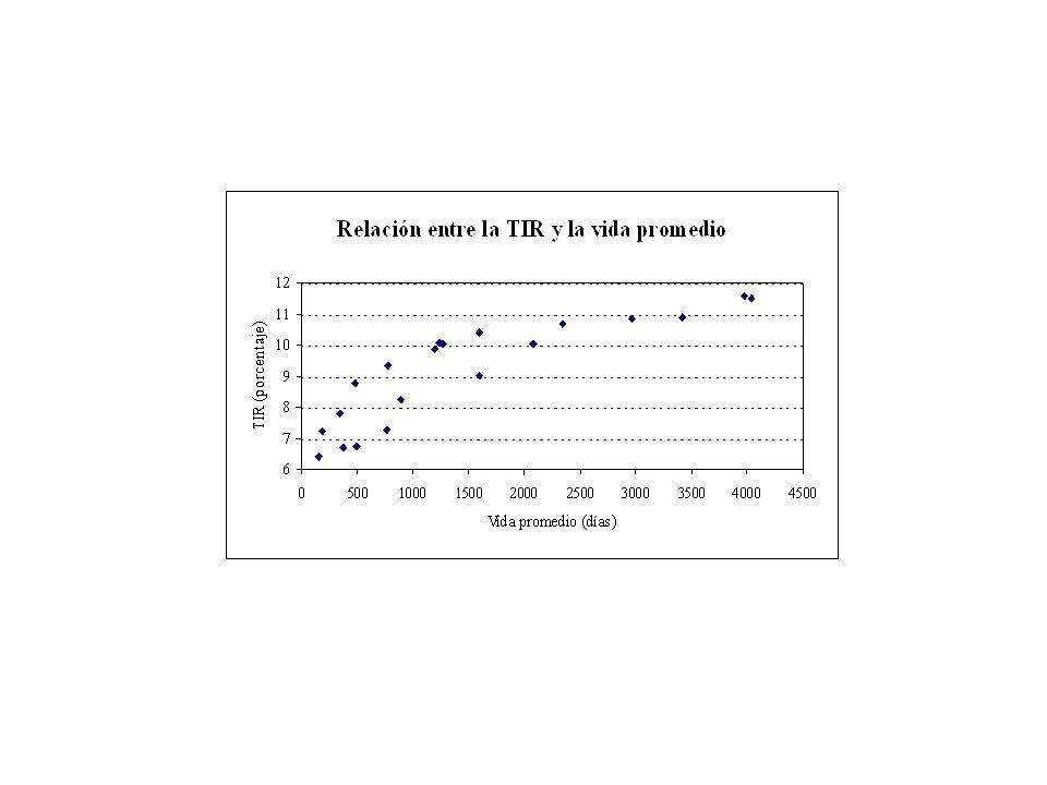 Una vez determinado el plazo de la empresa, es posible estimar la TIR de una canasta de bonos domésticos y de EEUU para ese plazo, corriendo una regresión (lineal, cuadrática, logarítmica).