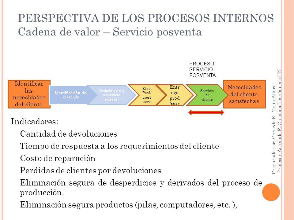 PERSPECTIVA DE LOS PROCESOS INTERNOS Cadena de valor – Servicio posventa
