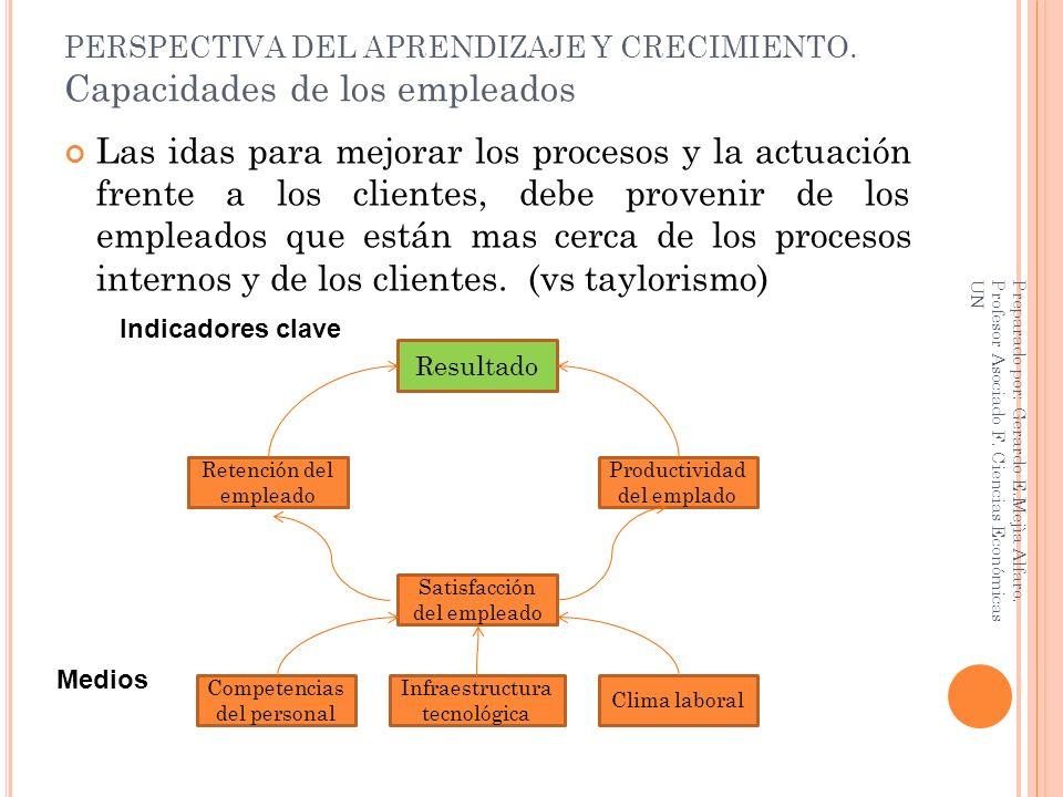 PERSPECTIVA DEL APRENDIZAJE Y CRECIMIENTO. Capacidades de los empleados