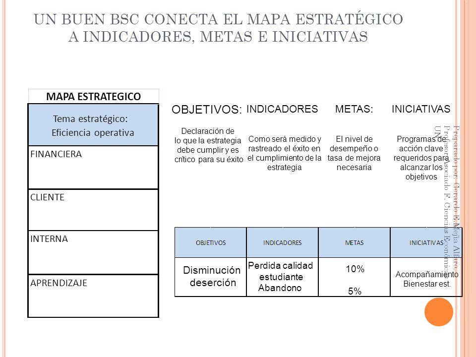 UN BUEN BSC CONECTA EL MAPA ESTRATÉGICO A INDICADORES, METAS E INICIATIVAS