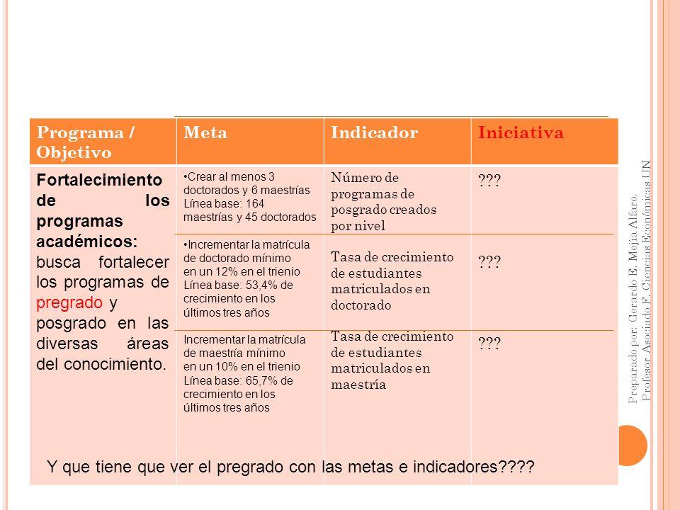 PR Programa / Objetivo Meta Indicador Iniciativa